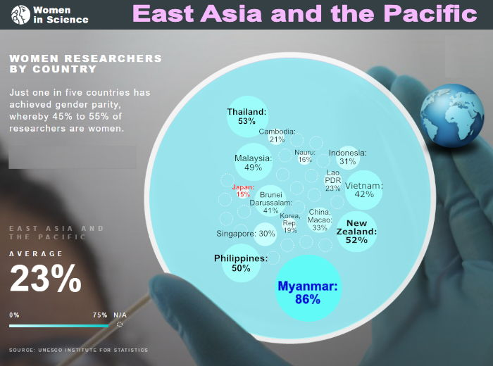 women in science east asia and the pacific