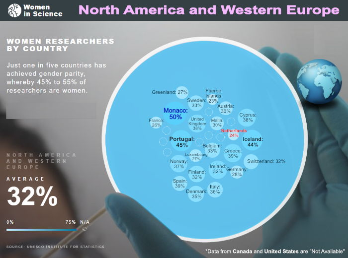 women in science north america western europe